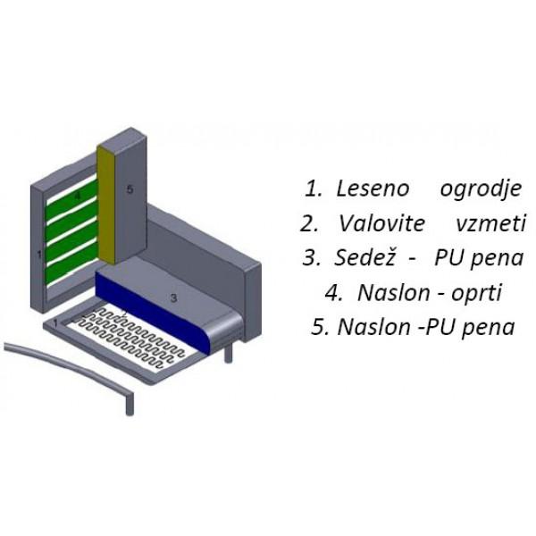 Struktura Počivalnik PETRO