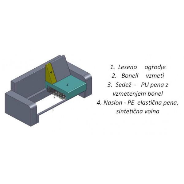 Struktura garniture ROSSA