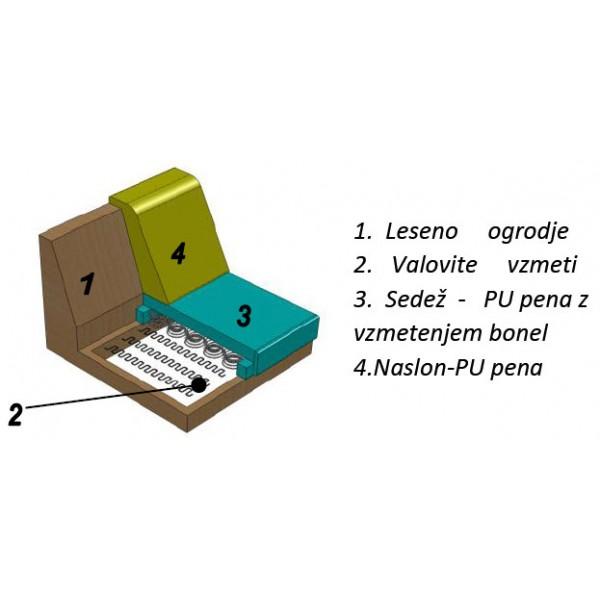 Struktura sedežne