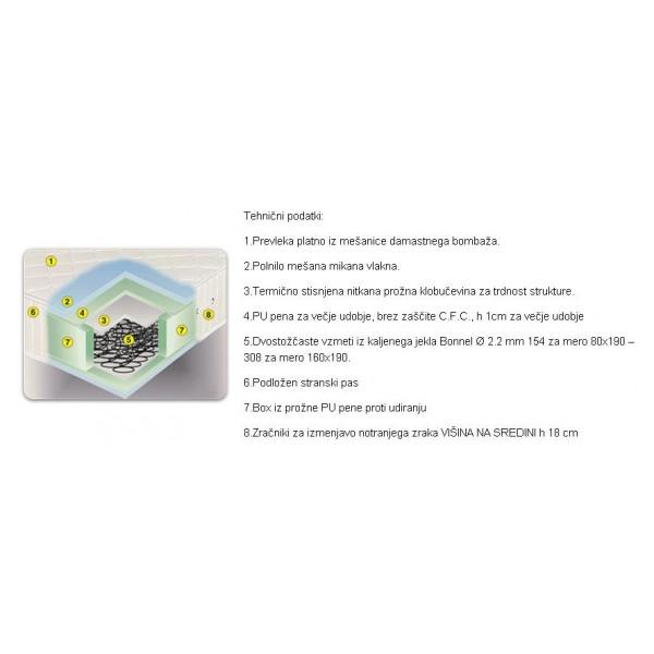 Confort Box sestava