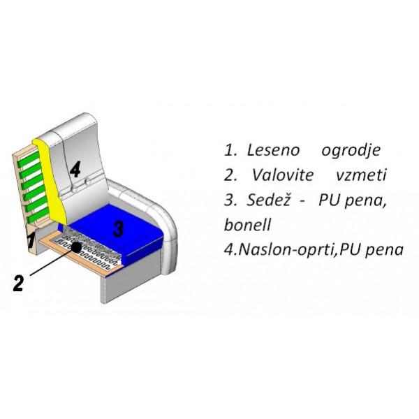 Struktura počivalnika