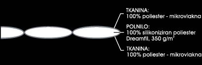 Odeja Micro Dreamfil Medium - prerez